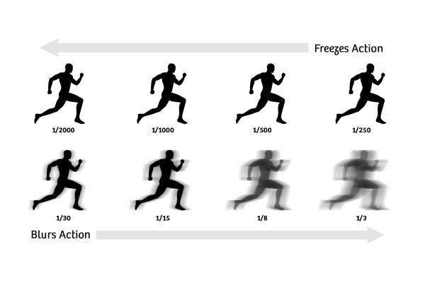 سرعت شاتر برای عکاسی در محیط کم نور