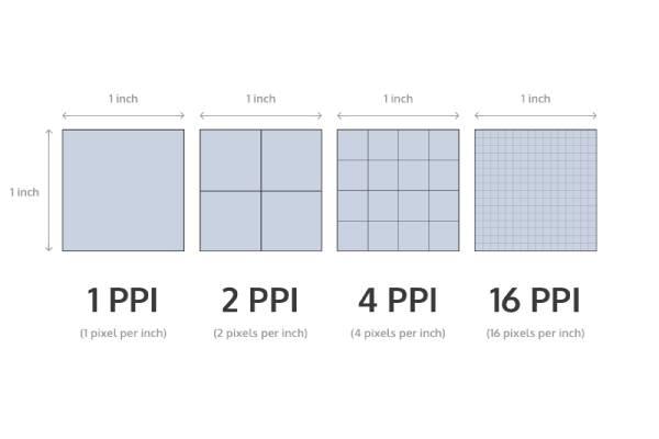 مقیاس PPI چیست ؟