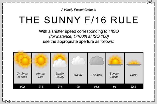 قانون ۱۶ آفتابی در عکاسی