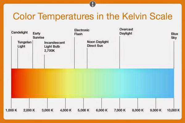 کاربرد دمای رنگ در وایت بالانس