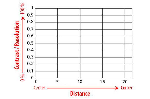 نحوه خواندن نمودار MTF لنز