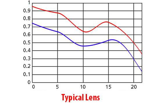 نمودار MTF لنز