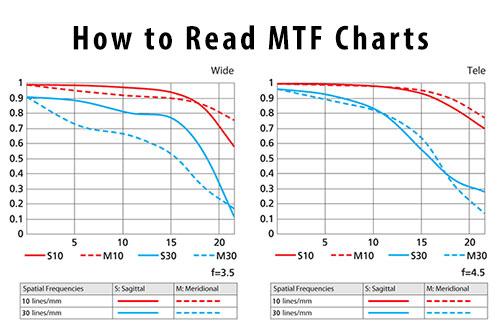 MTF چیست