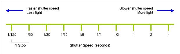 گام های سرعت شاتر