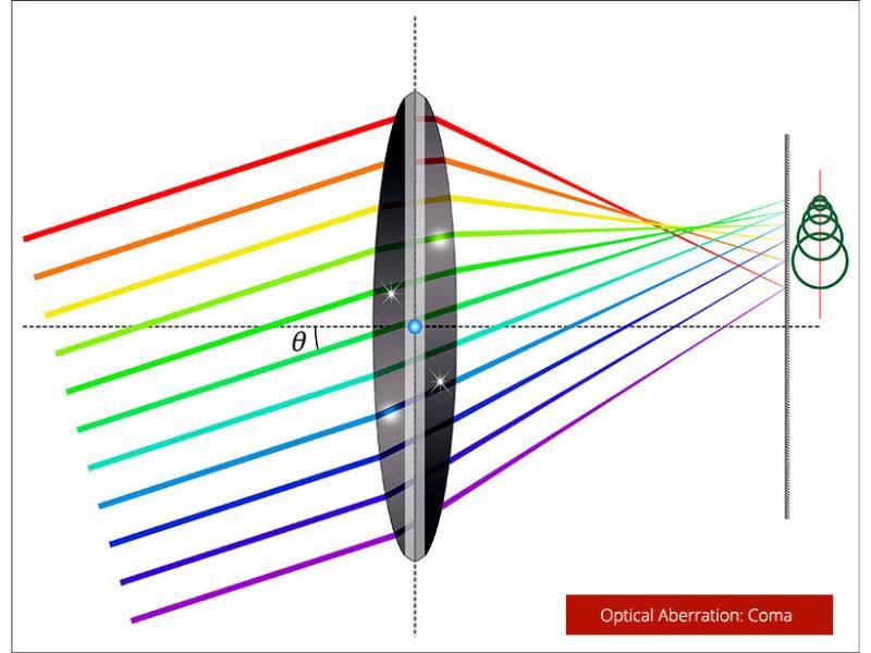 کمای لنز در عکاسی یا Comatic Aberration